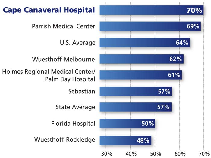 Cape Canaveral Hospital is rated the highest